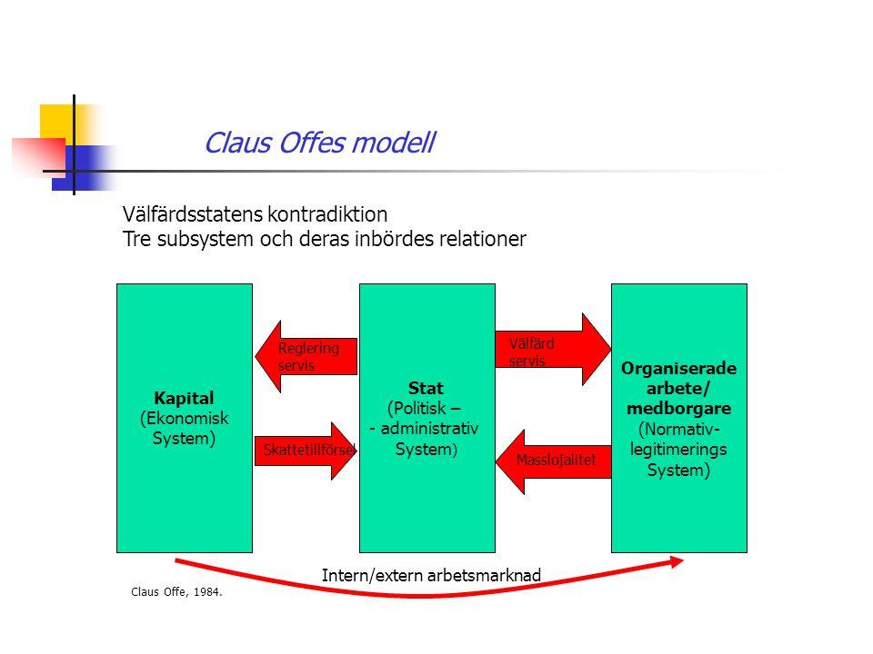 Claus Offes modell Välfärdsstatens kontradiktion Tre subsystem och deras inbördes relationer Kapital (Ekonomisk System) Stat (Politisk – - administrat