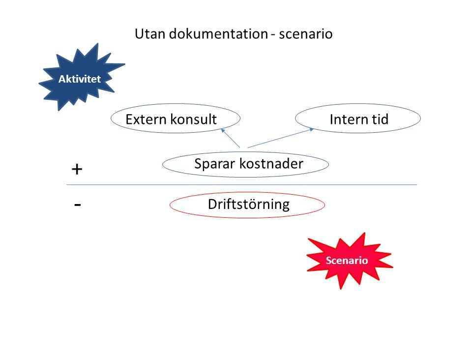 Utan dokumentation - scenario + - Sparar kostnader Driftstörning Extern konsultIntern tid Aktivitet Scenario
