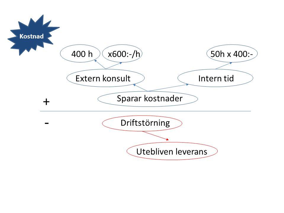 + - Sparar kostnader Driftstörning Extern konsultIntern tid Utebliven leverans 400 hx600:-/h50h x 400:- Kostnad