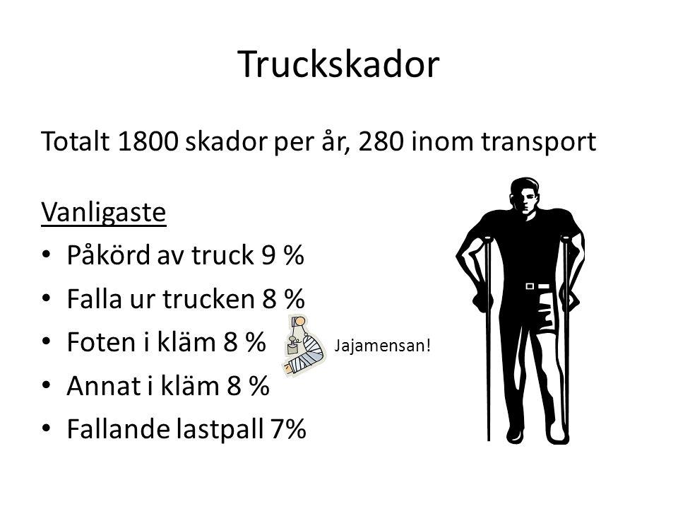 Truckskador Totalt 1800 skador per år, 280 inom transport Vanligaste • Påkörd av truck 9 % • Falla ur trucken 8 % • Foten i kläm 8 % Jajamensan! • Ann