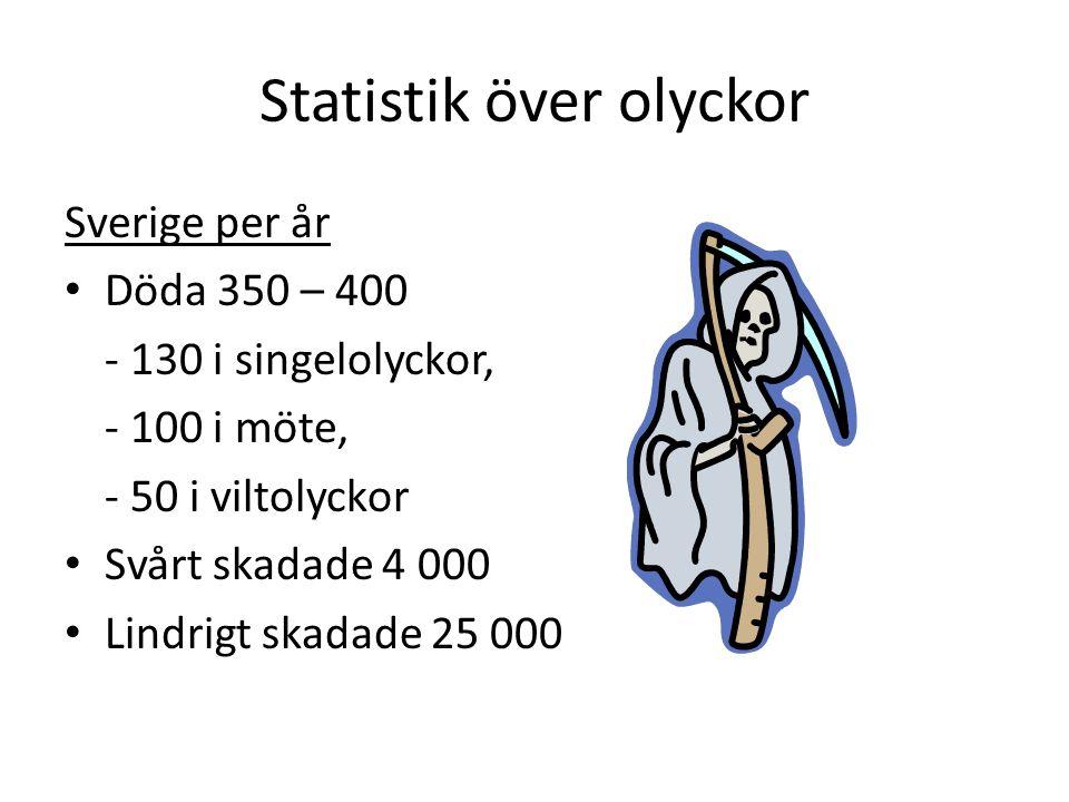 Statistik över olyckor Sverige per år • Döda 350 – 400 - 130 i singelolyckor, - 100 i möte, - 50 i viltolyckor • Svårt skadade 4 000 • Lindrigt skadad