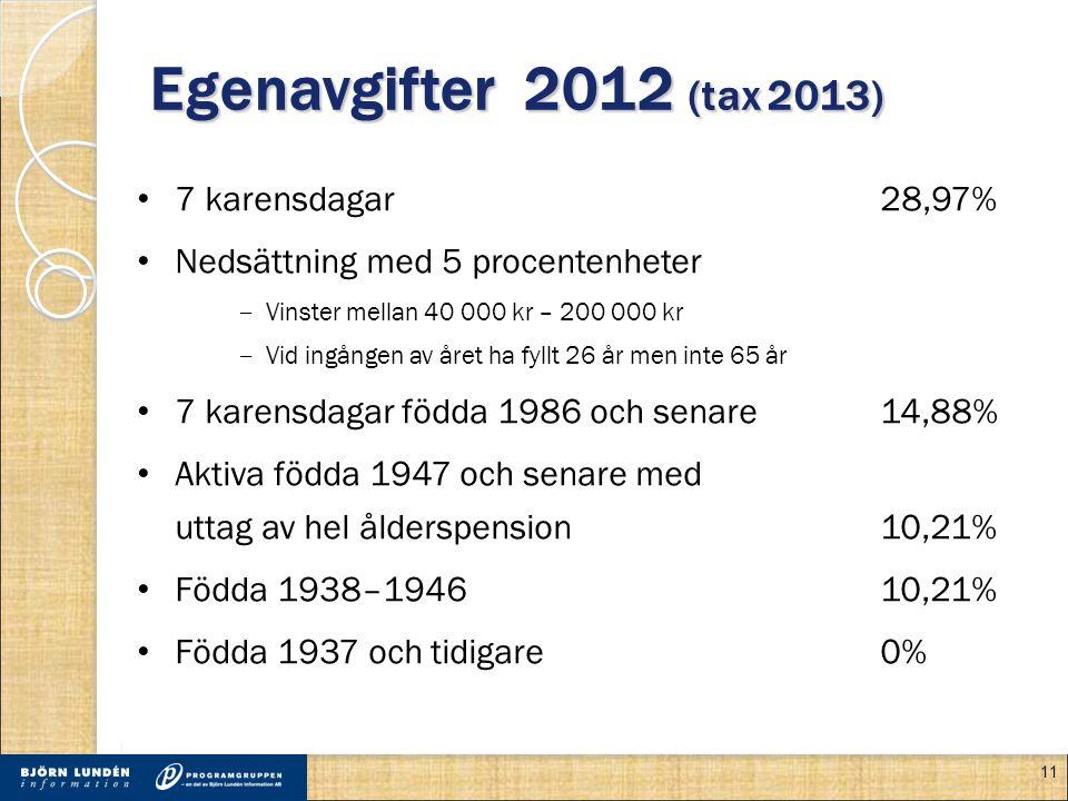 Egenavgifter 2012 (tax 2013) • 7 karensdagar 28,97% • Nedsättning med 5 procentenheter ‒ Vinster mellan 40 000 kr – 200 000 kr ‒ Vid ingången av året ha fyllt 26 år men inte 65 år • 7 karensdagar födda 1986 och senare 14,88% • Aktiva födda 1947 och senare med uttag av hel ålderspension10,21% • Födda 1938–194610,21% • Födda 1937 och tidigare0% 11