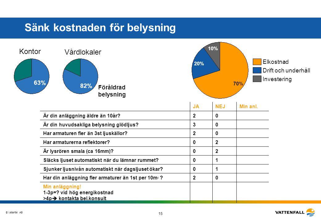 © Vattenfall AB 15 Sänk kostnaden för belysning JANEJMin anl. Är din anläggning äldre än 10år?20 Är din huvudsakliga belysning glödljus?30 Har armatur