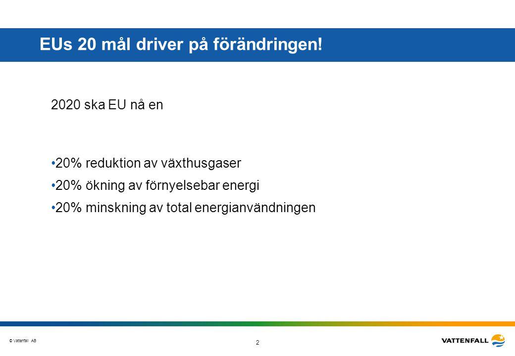 © Vattenfall AB 2 EUs 20 mål driver på förändringen! 2020 ska EU nå en •20% reduktion av växthusgaser •20% ökning av förnyelsebar energi •20% minsknin