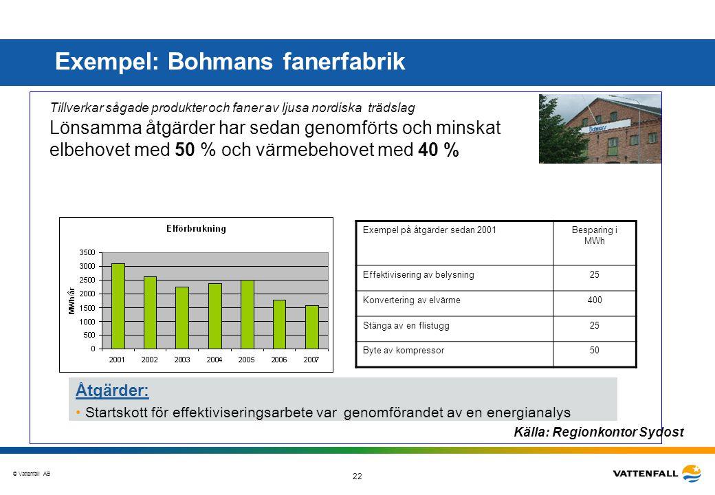 © Vattenfall AB 22 Goda exempel Tillverkar sågade produkter och faner av ljusa nordiska trädslag Lönsamma åtgärder har sedan genomförts och minskat el