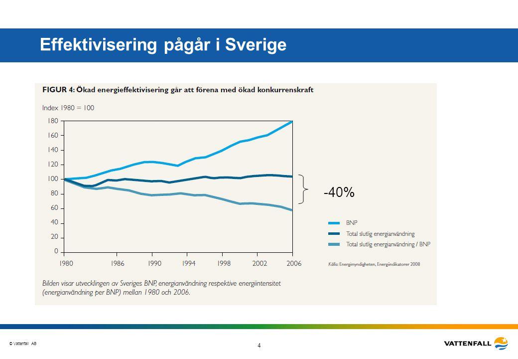 © Vattenfall AB 4 Effektivisering pågår i Sverige -40%