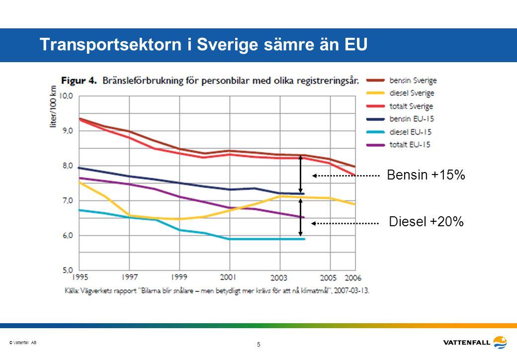 © Vattenfall AB 5 Transportsektorn i Sverige sämre än EU Bensin +15% Diesel +20%