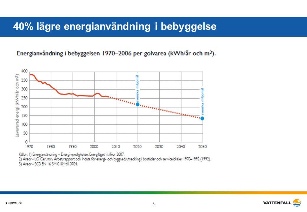 © Vattenfall AB 6 40% lägre energianvändning i bebyggelse