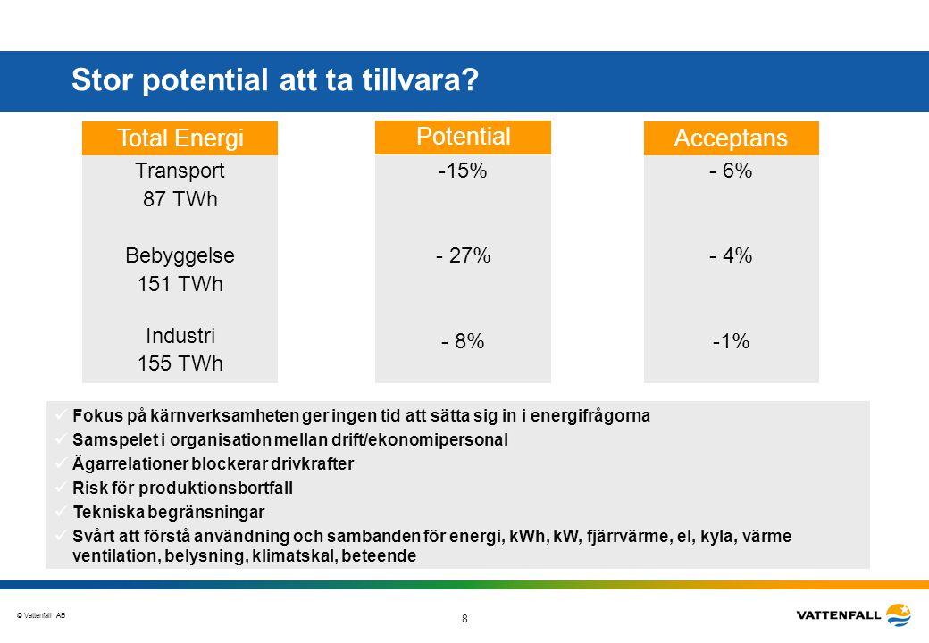 © Vattenfall AB 8 Stor potential att ta tillvara? Potential -15% - 27% - 8% Total Energi Transport 87 TWh Bebyggelse 151 TWh Industri 155 TWh Acceptan