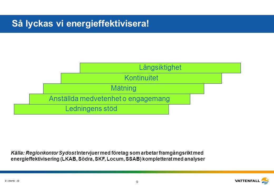 © Vattenfall AB 9 Så lyckas vi energieffektivisera! Källa: Regionkontor Sydost Intervjuer med företag som arbetar framgångsrikt med energieffektiviser