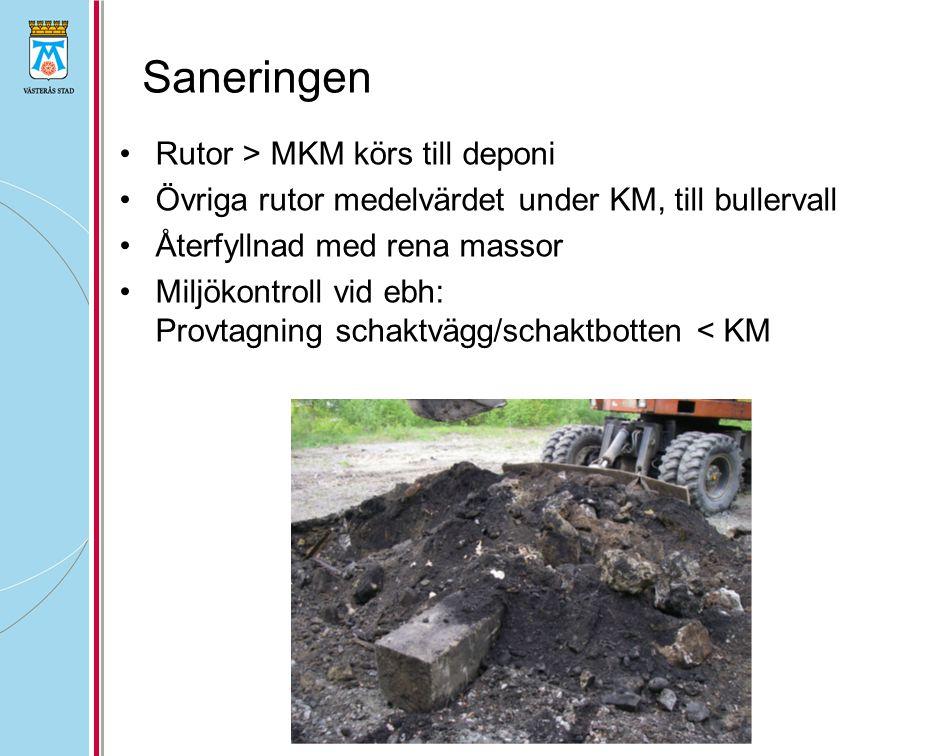 Saneringen •Rutor > MKM körs till deponi •Övriga rutor medelvärdet under KM, till bullervall •Återfyllnad med rena massor •Miljökontroll vid ebh: Provtagning schaktvägg/schaktbotten < KM