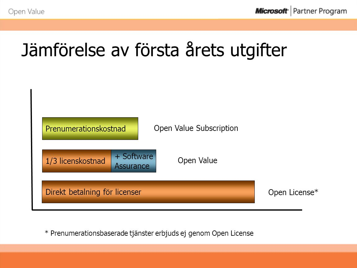 Jämförelse av första årets utgifter Direkt betalning för licenser Open License* 1/3 licenskostnad + Software Assurance Open Value Prenumerationskostnad Open Value Subscription * Prenumerationsbaserade tjänster erbjuds ej genom Open License