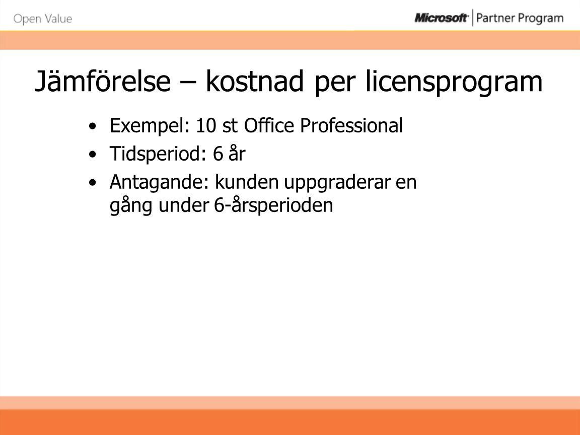 Jämförelse – kostnad per licensprogram •Exempel: 10 st Office Professional •Tidsperiod: 6 år •Antagande: kunden uppgraderar en gång under 6-årsperiode
