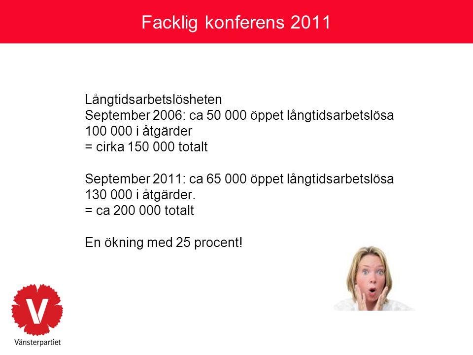 Facklig konferens 2011 Långtidsarbetslösheten September 2006: ca 50 000 öppet långtidsarbetslösa 100 000 i åtgärder = cirka 150 000 totalt September 2