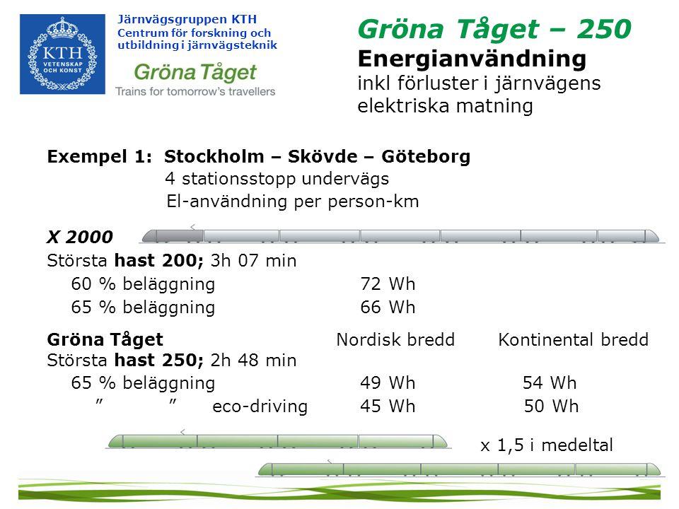 Järnvägsgruppen KTH Centrum för forskning och utbildning i järnvägsteknik Gröna Tåget – 250 Energianvändning inkl förluster i järnvägens elektriska matning Exempel 1: Stockholm – Skövde – Göteborg 4 stationsstopp undervägs El-användning per person-km X 2000 Största hast 200; 3h 07 min 60 % beläggning 72 Wh 65 % beläggning 66 Wh Gröna Tåget Nordisk bredd Kontinental bredd Största hast 250; 2h 48 min 65 % beläggning 49 Wh54 Wh eco-driving 45 Wh 50 Wh x 1,5 i medeltal