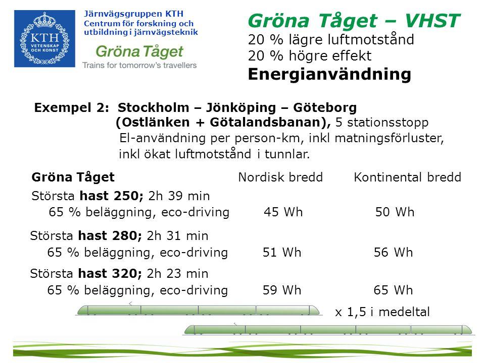 Järnvägsgruppen KTH Centrum för forskning och utbildning i järnvägsteknik Gröna Tåget – VHST 20 % lägre luftmotstånd 20 % högre effekt Energianvändning Största hast 280; 2h 31 min 65 % beläggning, eco-driving 51 Wh 56 Wh Gröna Tåget Nordisk bredd Kontinental bredd Största hast 250; 2h 39 min 65 % beläggning, eco-driving 45 Wh 50 Wh x 1,5 i medeltal Största hast 320; 2h 23 min 65 % beläggning, eco-driving 59 Wh 65 Wh Exempel 2: Stockholm – Jönköping – Göteborg (Ostlänken + Götalandsbanan), 5 stationsstopp El-användning per person-km, inkl matningsförluster, inkl ökat luftmotstånd i tunnlar.