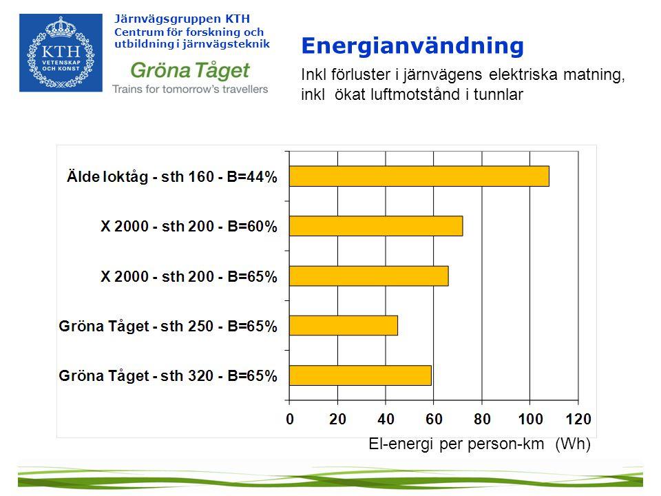 Järnvägsgruppen KTH Centrum för forskning och utbildning i järnvägsteknik Energianvändning El-energi per person-km (Wh) Inkl förluster i järnvägens el
