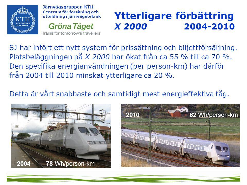 Järnvägsgruppen KTH Centrum för forskning och utbildning i järnvägsteknik Energianvändning El-energi per person-km (Wh) Inkl förluster i järnvägens elektriska matning, inkl ökat luftmotstånd i tunnlar