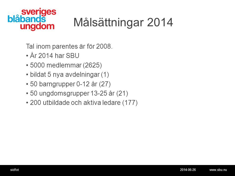 2014-06-26www.sbu.nusidfot Målsättningar 2014 Tal inom parentes är för 2008.