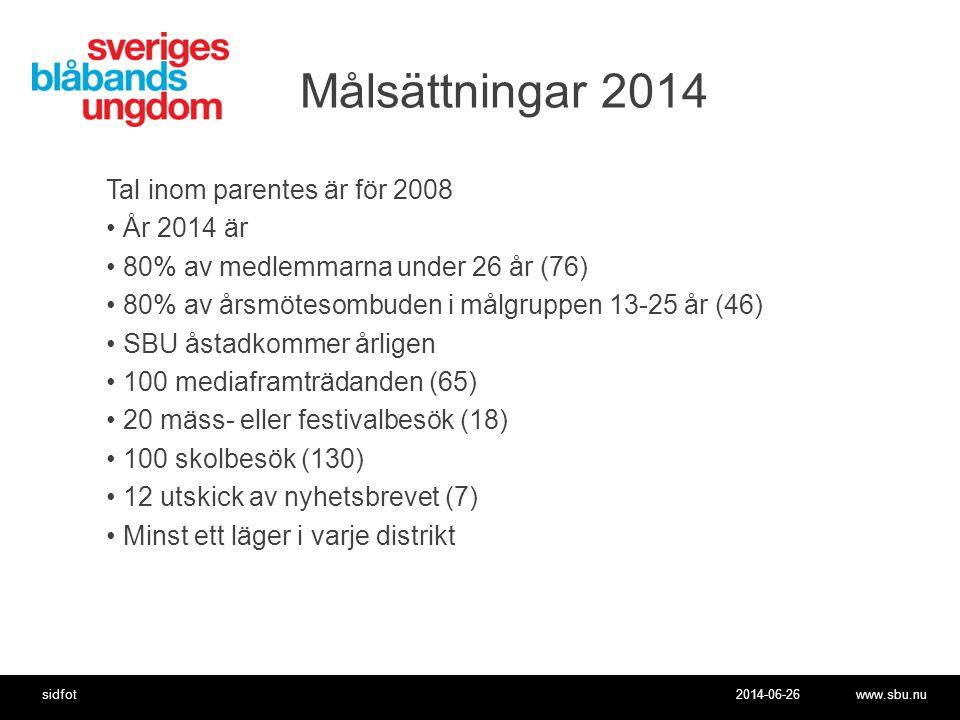 2014-06-26www.sbu.nusidfot Målsättningar 2014 Tal inom parentes är för 2008 •År 2014 är •80% av medlemmarna under 26 år (76) •80% av årsmötesombuden i målgruppen 13-25 år (46) •SBU åstadkommer årligen •100 mediaframträdanden (65) •20 mäss- eller festivalbesök (18) •100 skolbesök (130) •12 utskick av nyhetsbrevet (7) •Minst ett läger i varje distrikt