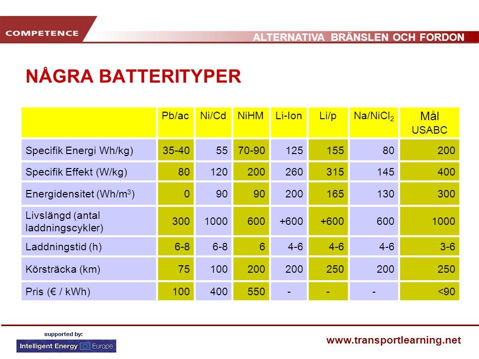 ALTERNATIVA BRÄNSLEN OCH FORDON www.transportlearning.net NÅGRA BATTERITYPER Pb/acNi/CdNiHMLi-IonLi/pNa/NiCl 2 Mål USABC Specifik Energi Wh/kg)35-4055