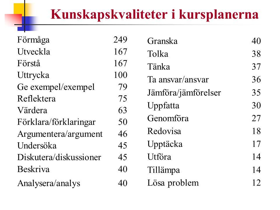 Kunskapskvaliteter i kursplanerna Förmåga249 Utveckla167 Förstå167 Uttrycka100 Ge exempel/exempel 79 Reflektera 75 Värdera 63 Förklara/förklaringar 50