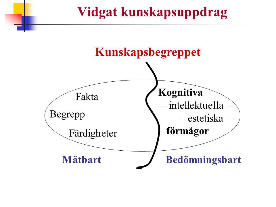 Vidgat kunskapsuppdrag Kunskapsbegreppet Fakta Begrepp Färdigheter Kognitiva – intellektuella – – estetiska – förmågor MätbartBedömningsbart