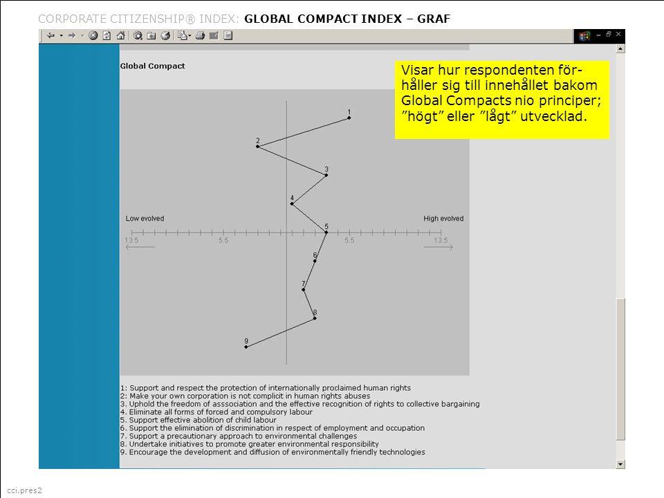 cci.pres2 Corporate Citizenship är ett i Sverige registrerat varumärke (335 087) för marknadsföring, management och organisationsfrågor (klass 35) CORPORATE CITIZENSHIP® INDEX: GLOBAL COMPACT INDEX – GRAF cci.pres2 Visar hur respondenten för- håller sig till innehållet bakom Global Compacts nio principer; högt eller lågt utvecklad.