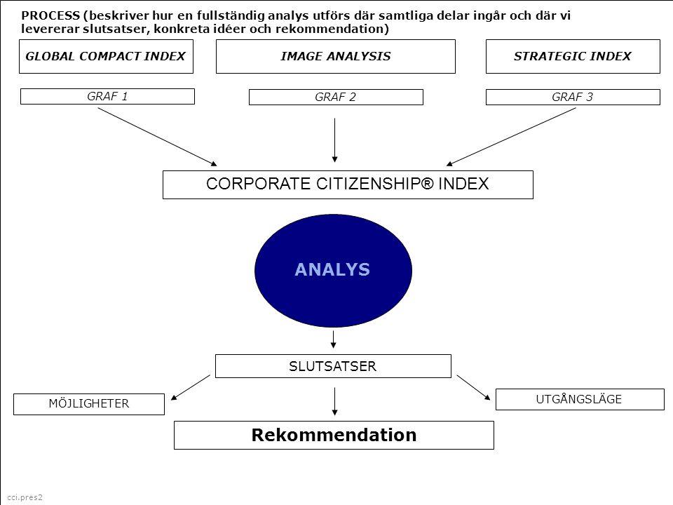 cci.pres2 Corporate Citizenship är ett i Sverige registrerat varumärke (335 087) för marknadsföring, management och organisationsfrågor (klass 35) GLOBAL COMPACT INDEX ANALYS MÖJLIGHETER UTGÅNGSLÄGE IMAGE ANALYSISSTRATEGIC INDEX CORPORATE CITIZENSHIP® INDEX GRAF 2 Rekommendation GRAF 3 SLUTSATSER GRAF 1 PROCESS (beskriver hur en fullständig analys utförs där samtliga delar ingår och där vi levererar slutsatser, konkreta idéer och rekommendation) cci.pres2