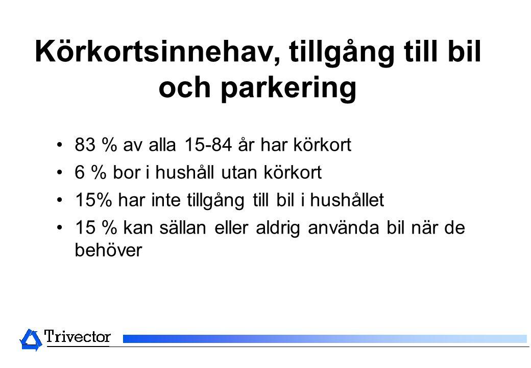 Körkortsinnehav, tillgång till bil och parkering •83 % av alla 15-84 år har körkort •6 % bor i hushåll utan körkort •15% har inte tillgång till bil i