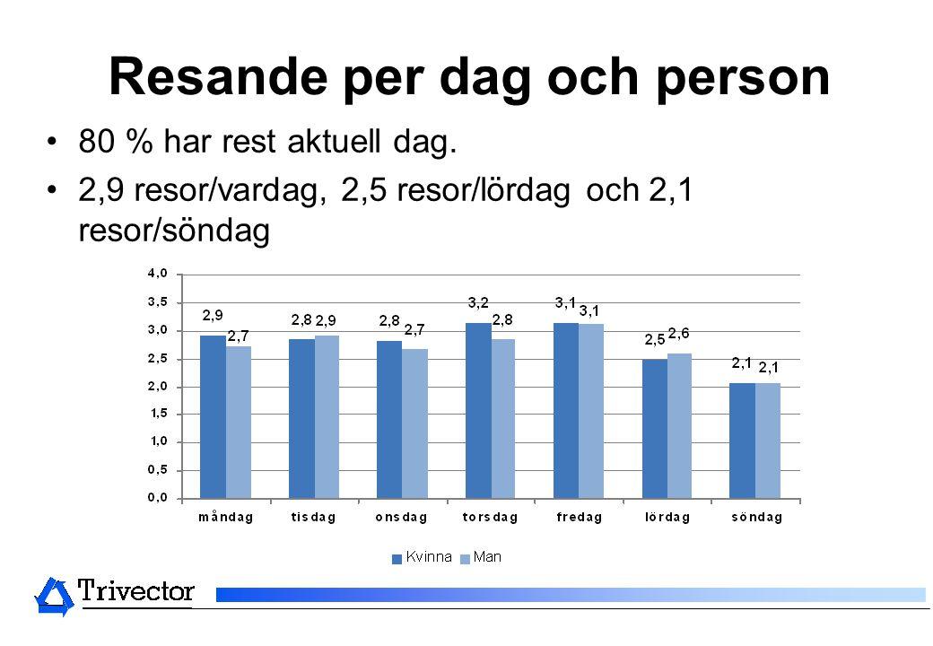 Resande per dag och person •80 % har rest aktuell dag. •2,9 resor/vardag, 2,5 resor/lördag och 2,1 resor/söndag