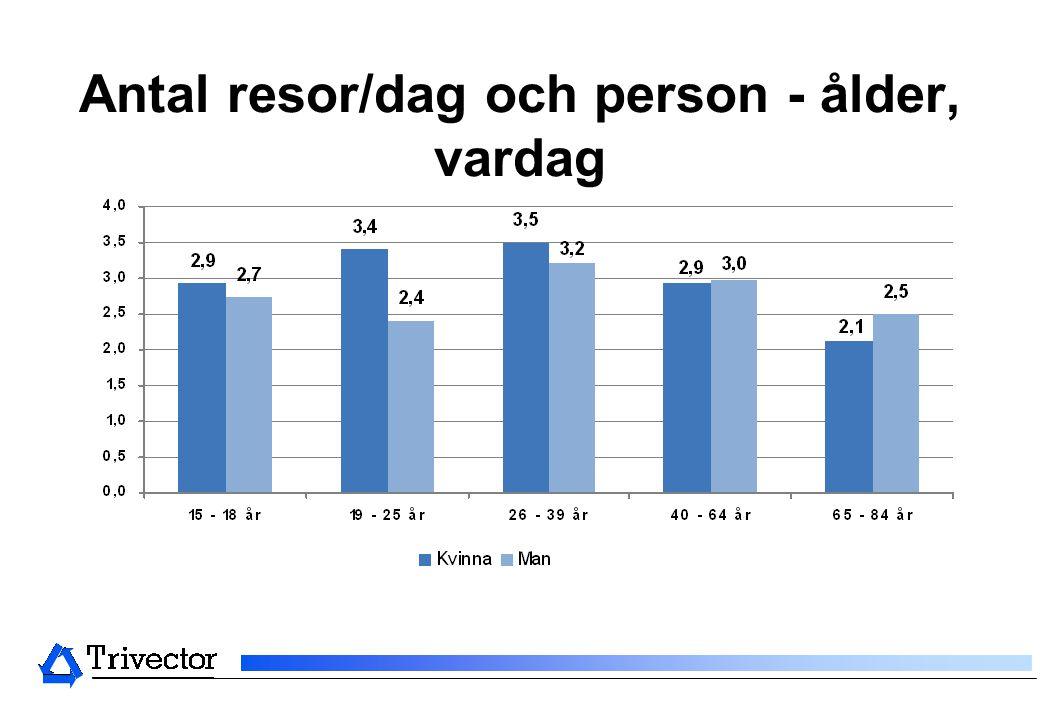 Antal resor/dag och person - ålder, vardag