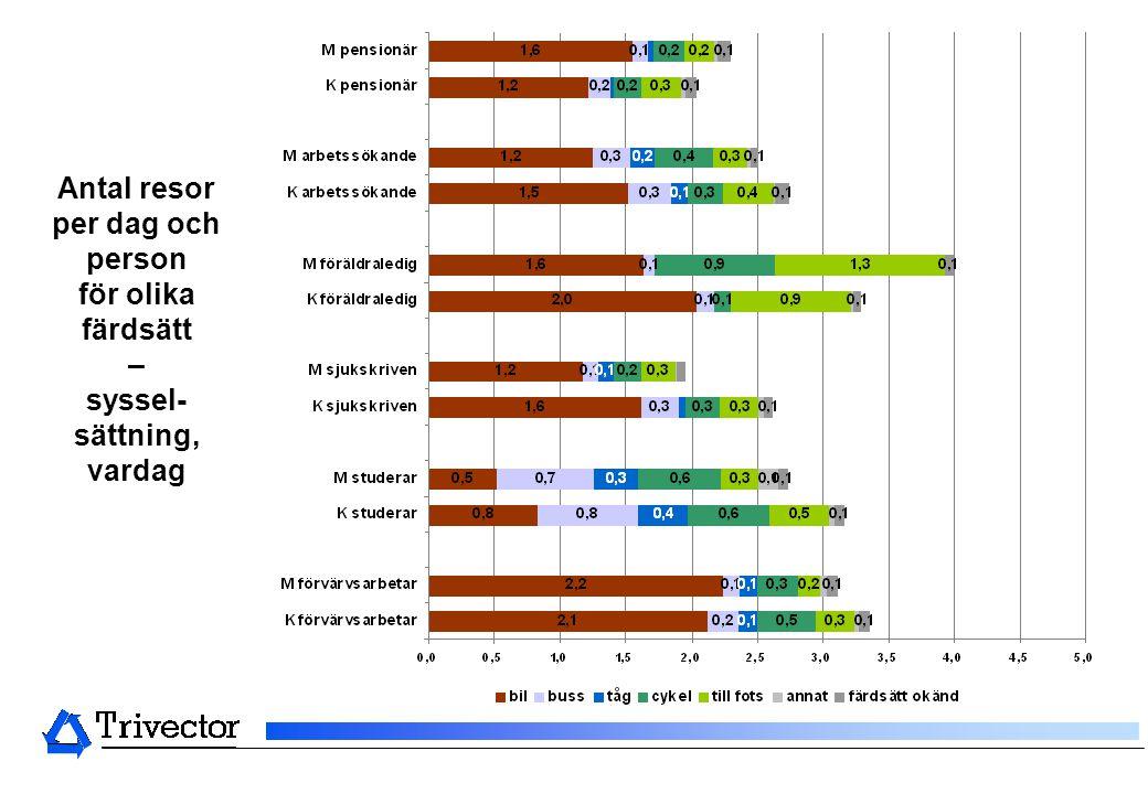 Antal resor per dag och person för olika färdsätt – syssel- sättning, vardag