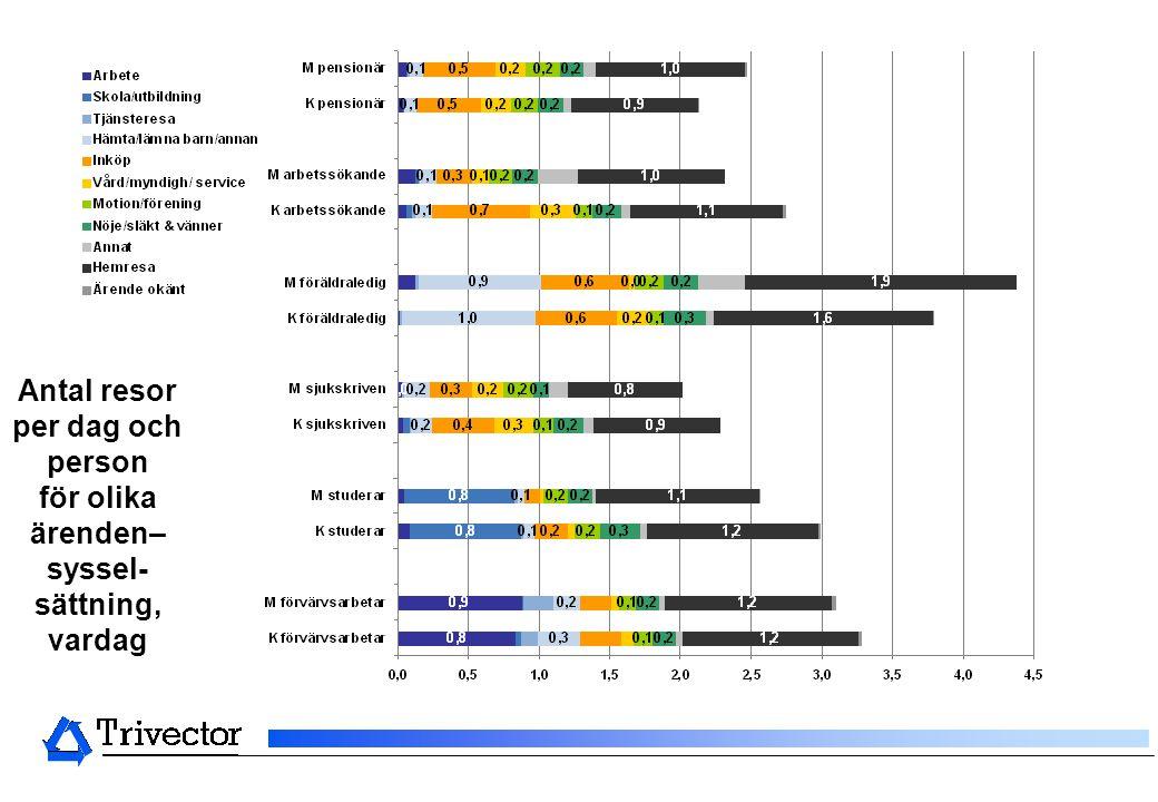 Antal resor per dag och person för olika ärenden– syssel- sättning, vardag