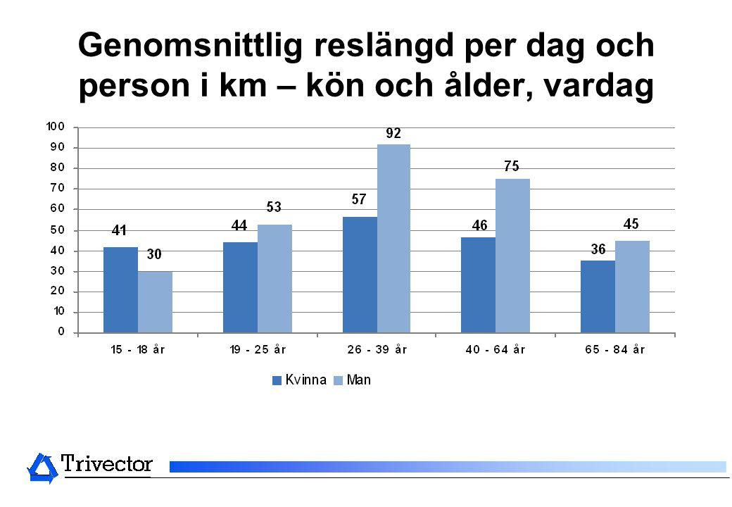 Genomsnittlig reslängd per dag och person i km – kön och ålder, vardag