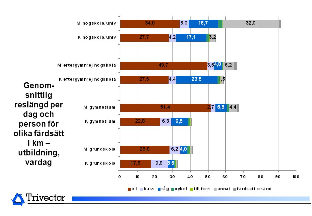 Genom- snittlig reslängd per dag och person för olika färdsätt i km – utbildning, vardag