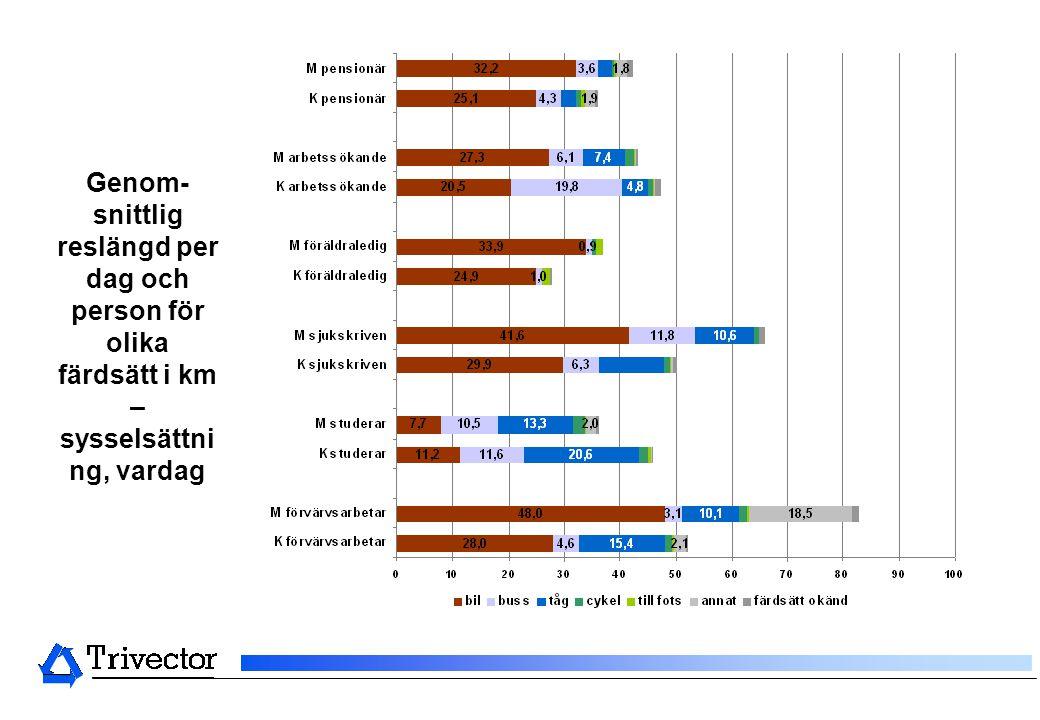 Genom- snittlig reslängd per dag och person för olika färdsätt i km – sysselsättni ng, vardag