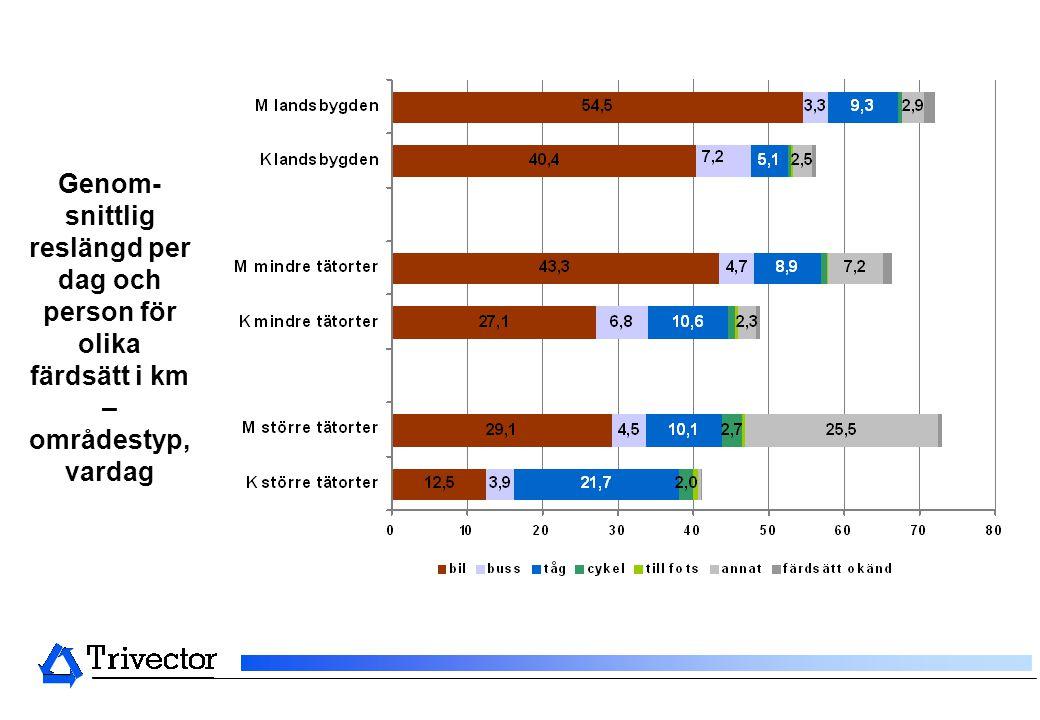 Genom- snittlig reslängd per dag och person för olika färdsätt i km – områdestyp, vardag