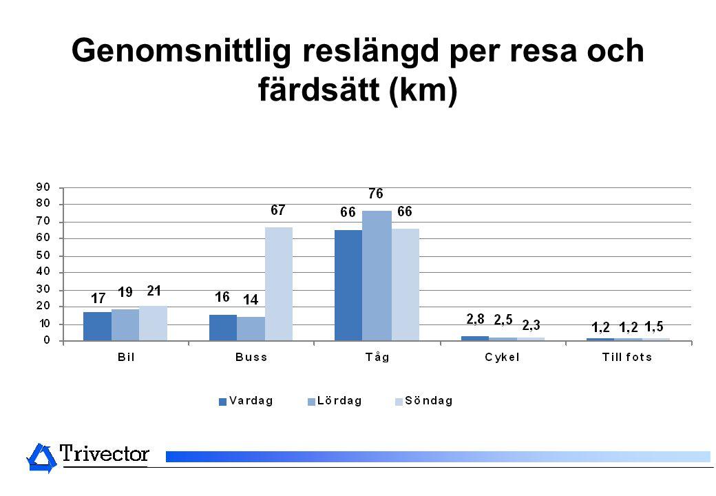 Genomsnittlig reslängd per resa och färdsätt (km)