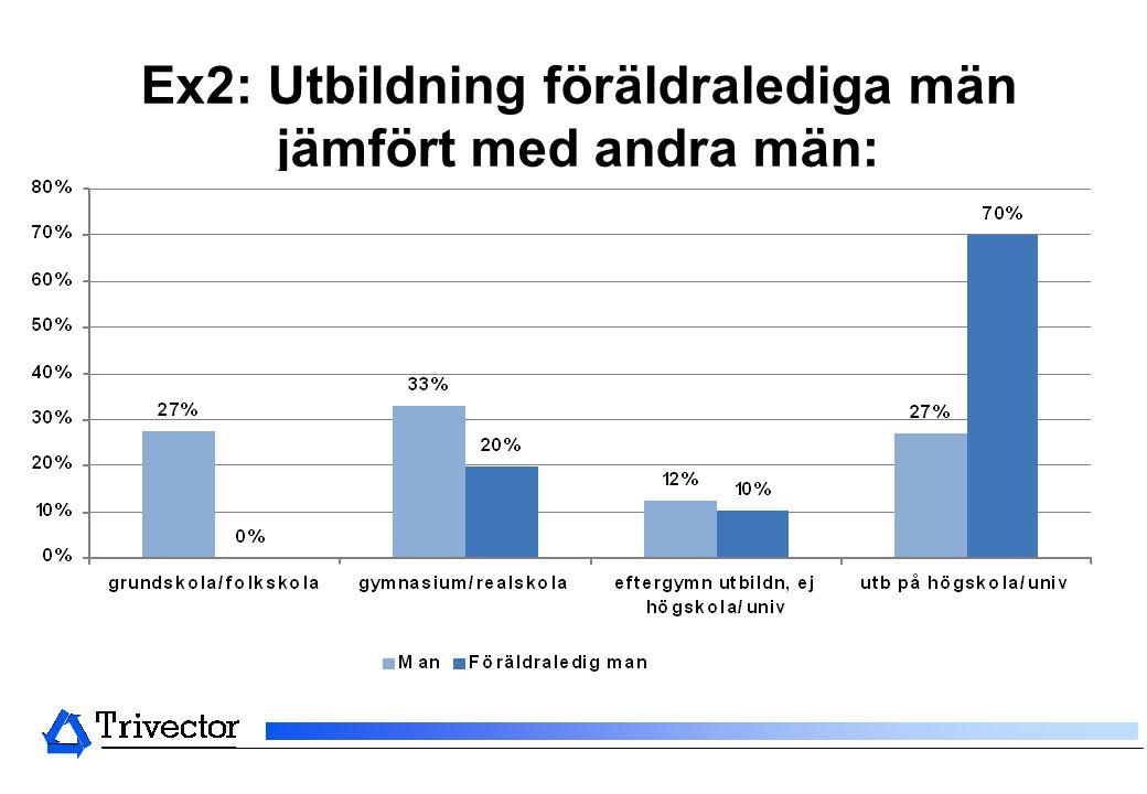 Ex2: Utbildning föräldralediga män jämfört med andra män: