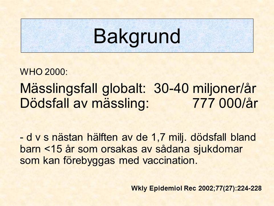 Bakgrund WHO 2000: Mässlingsfall globalt: 30-40 miljoner/år Dödsfall av mässling: 777 000/år - d v s nästan hälften av de 1,7 milj. dödsfall bland bar
