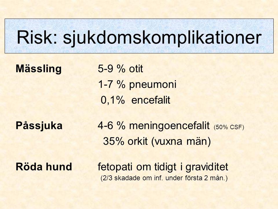 Risk: sjukdomskomplikationer Mässling5-9 % otit 1-7 % pneumoni 0,1% encefalit Påssjuka4-6 % meningoencefalit (50% CSF) 35% orkit (vuxna män) Röda hund
