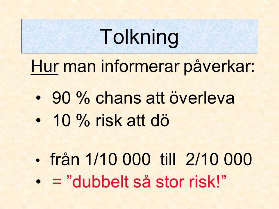 """Tolkning Hur man informerar påverkar: • 90 % chans att överleva • 10 % risk att dö • från 1/10 000 till 2/10 000 • = """"dubbelt så stor risk!"""""""