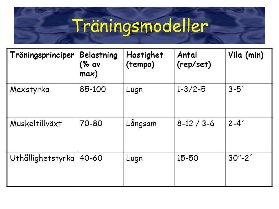 TräningsprinciperBelastning (% av max) Hastighet (tempo) Antal (rep/set) Vila (min) Maxstyrka85-100Lugn1-3/2-53-5´ Muskeltillväxt70-80Långsam8-12 / 3-