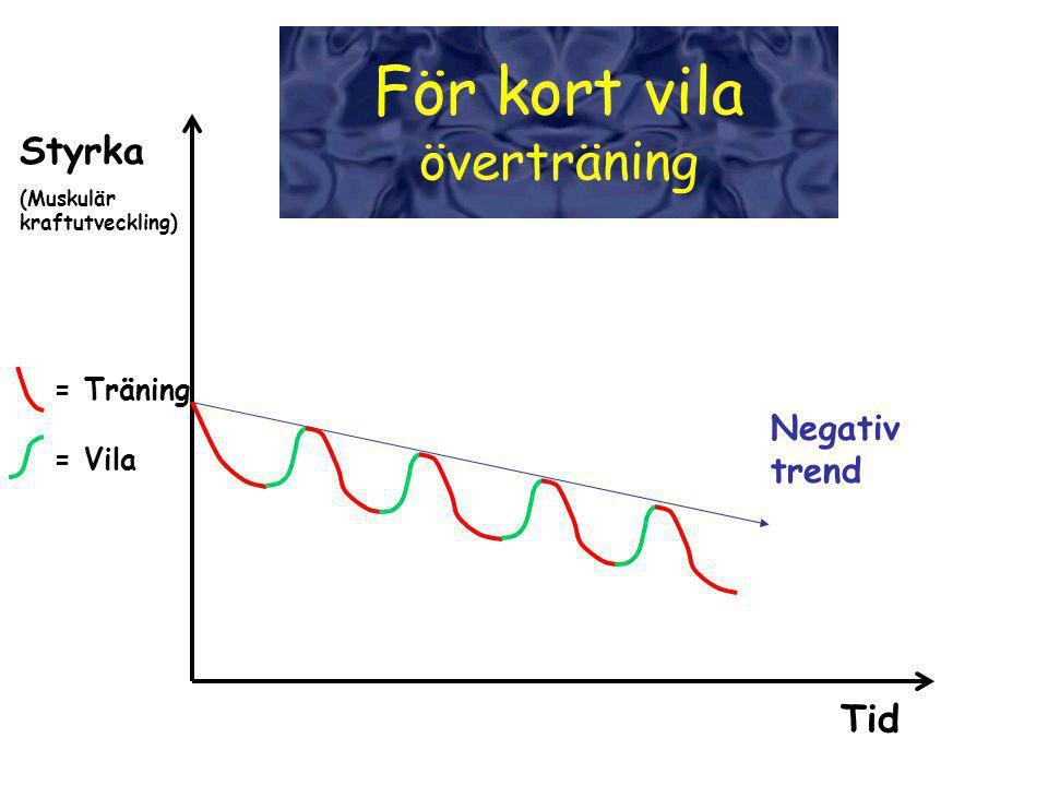 Negativ trend = Träning = Vila Tid Styrka (Muskulär kraftutveckling) För kort vila överträning