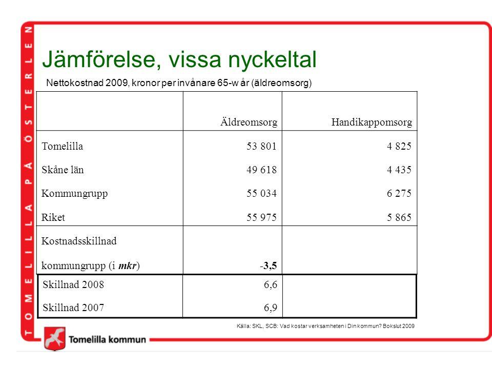 Jämförelse, vissa nyckeltal Nettokostnad 2009, kronor per invånare 65-w år (äldreomsorg) Källa: SKL, SCB: Vad kostar verksamheten i Din kommun? Bokslu