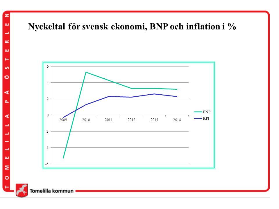 Nyckeltal för svensk ekonomi, BNP och inflation i %