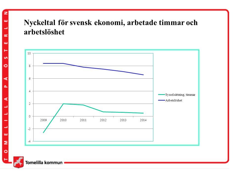 Nyckeltal för svensk ekonomi, arbetade timmar och arbetslöshet