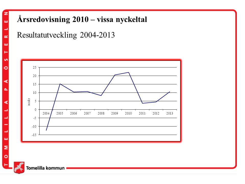 Årsredovisning 2010 – vissa nyckeltal Resultatutveckling 2004-2013