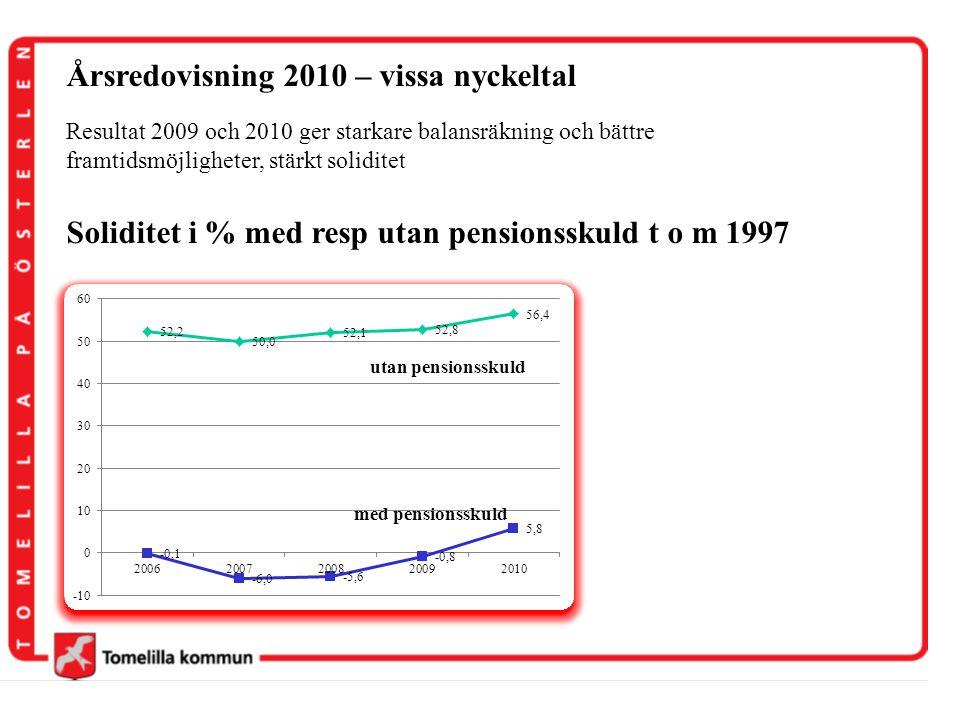 Årsredovisning 2010 – vissa nyckeltal Resultat 2009 och 2010 ger starkare balansräkning och bättre framtidsmöjligheter, stärkt soliditet Soliditet i %